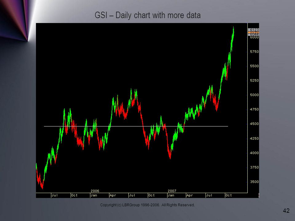 GSI – Daily chart with more data