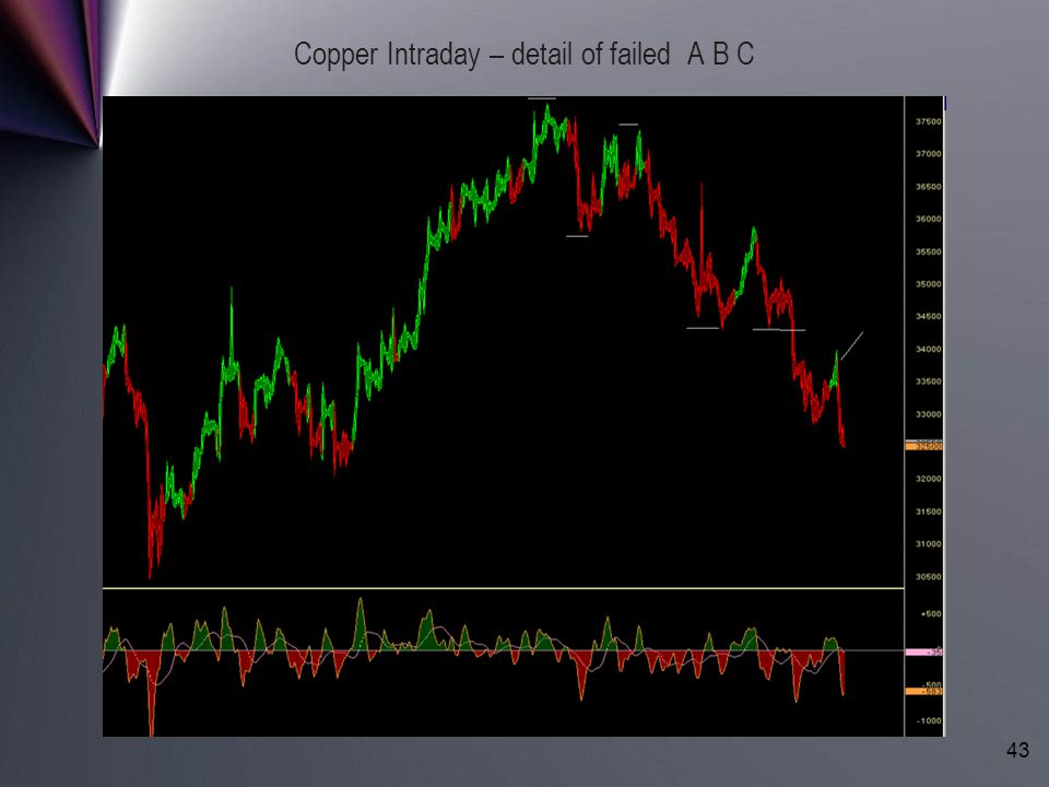 Copper Intraday – detail of failed A B C