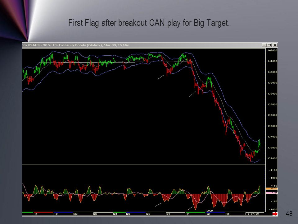 First Flag after breakout CAN play for Big Target.
