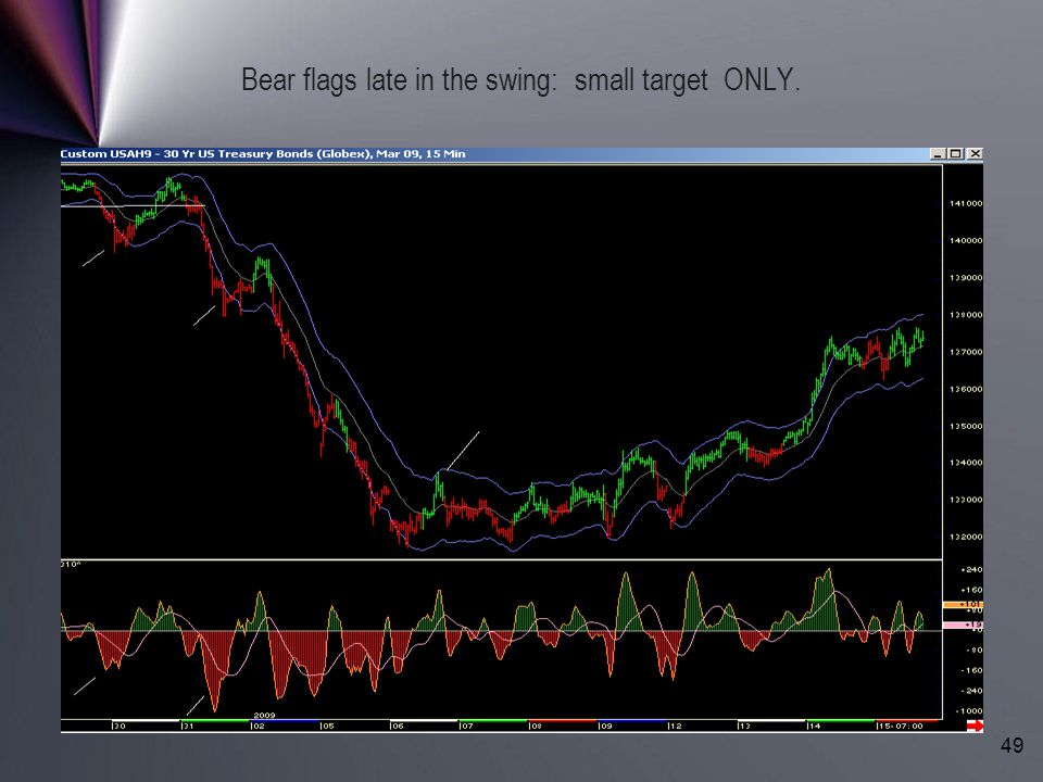 Bear flags late in the swing: small target ONLY.