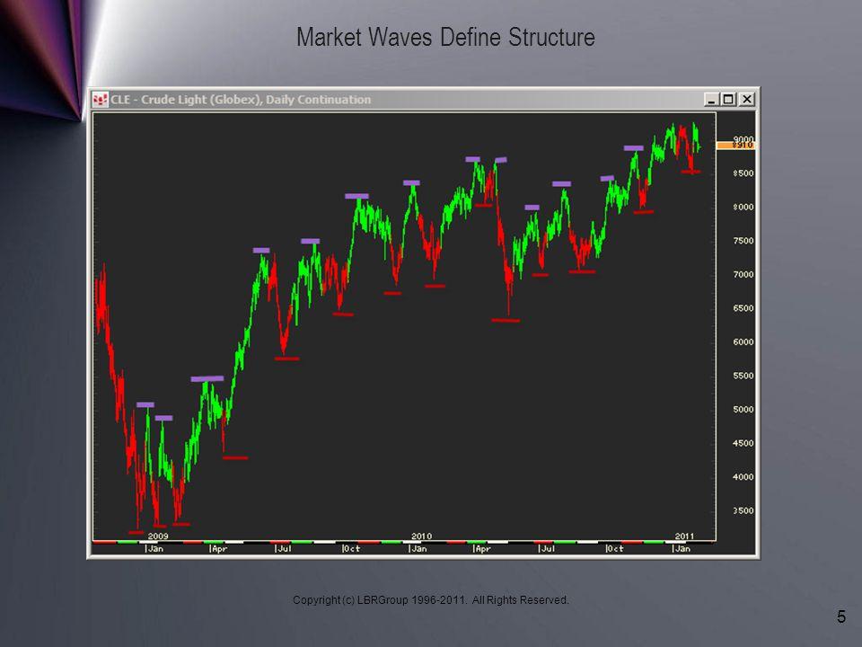 Market Waves Define Structure