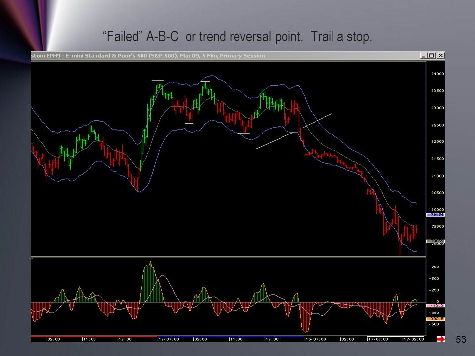 Failed A-B-C or trend reversal point. Trail a stop.