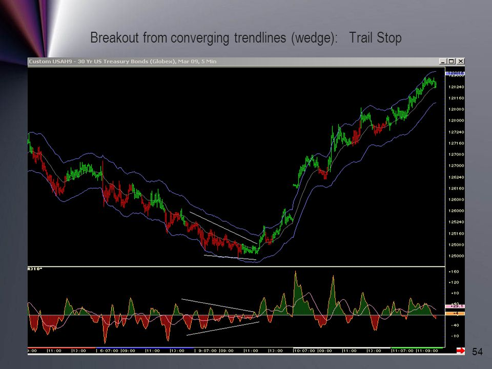 Breakout from converging trendlines (wedge): Trail Stop