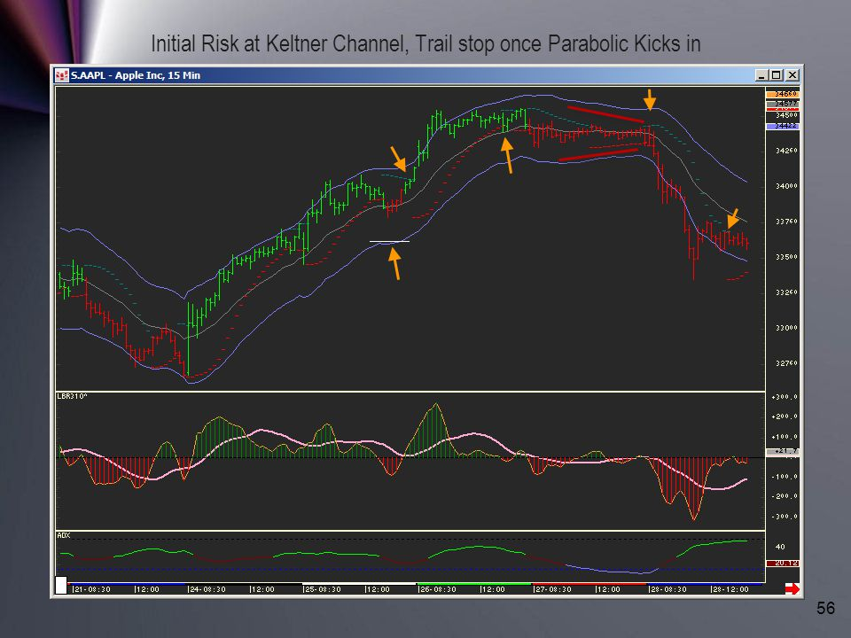 Initial Risk at Keltner Channel, Trail stop once Parabolic Kicks in