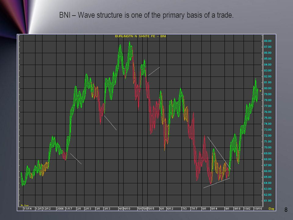 BNI – Wave structure is one of the primary basis of a trade.