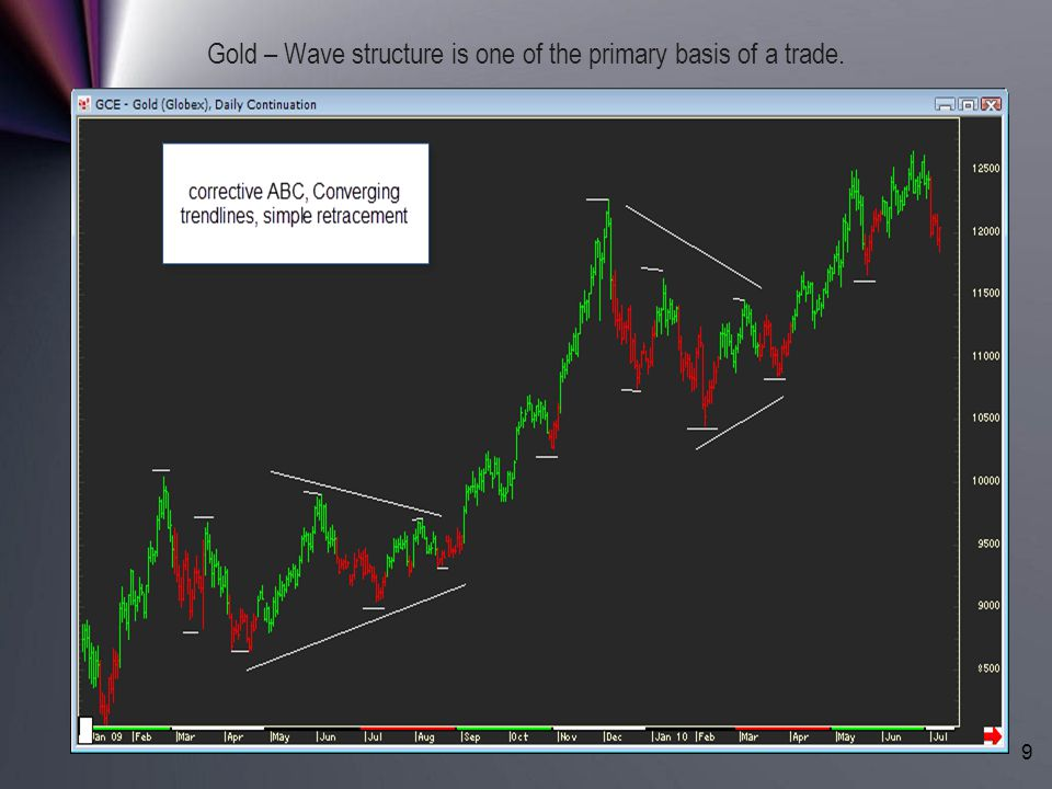 Gold – Wave structure is one of the primary basis of a trade.