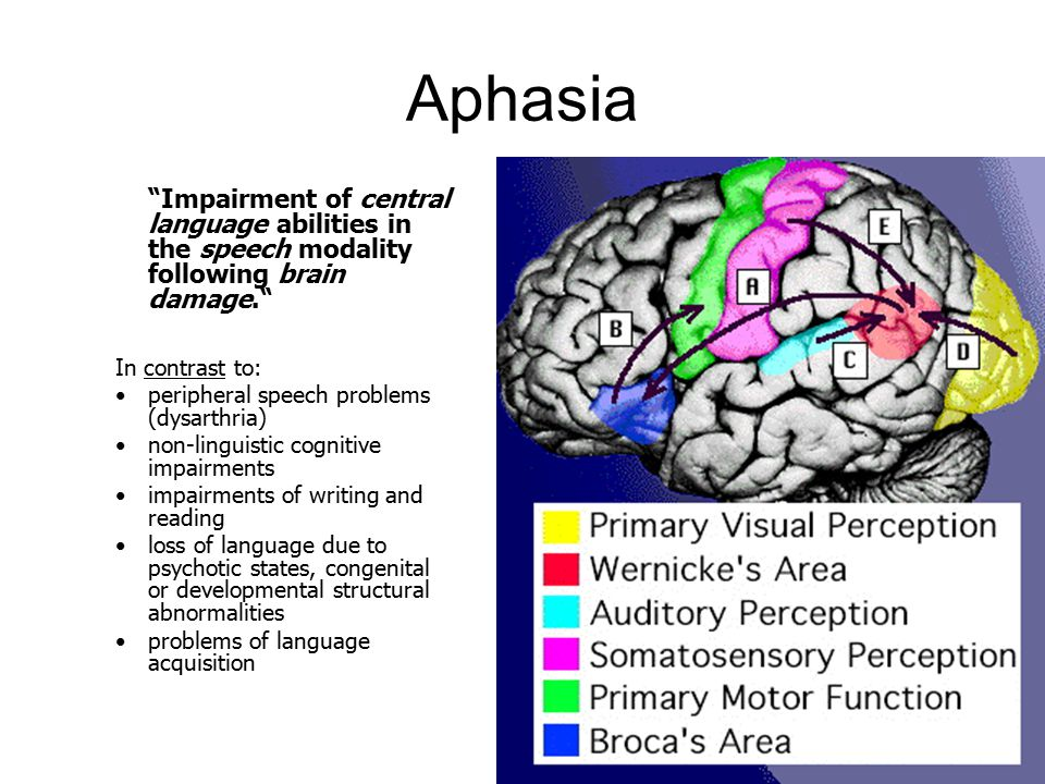 Aphasia Impairment of central language abilities in the speech modality following brain damage. In contrast to: