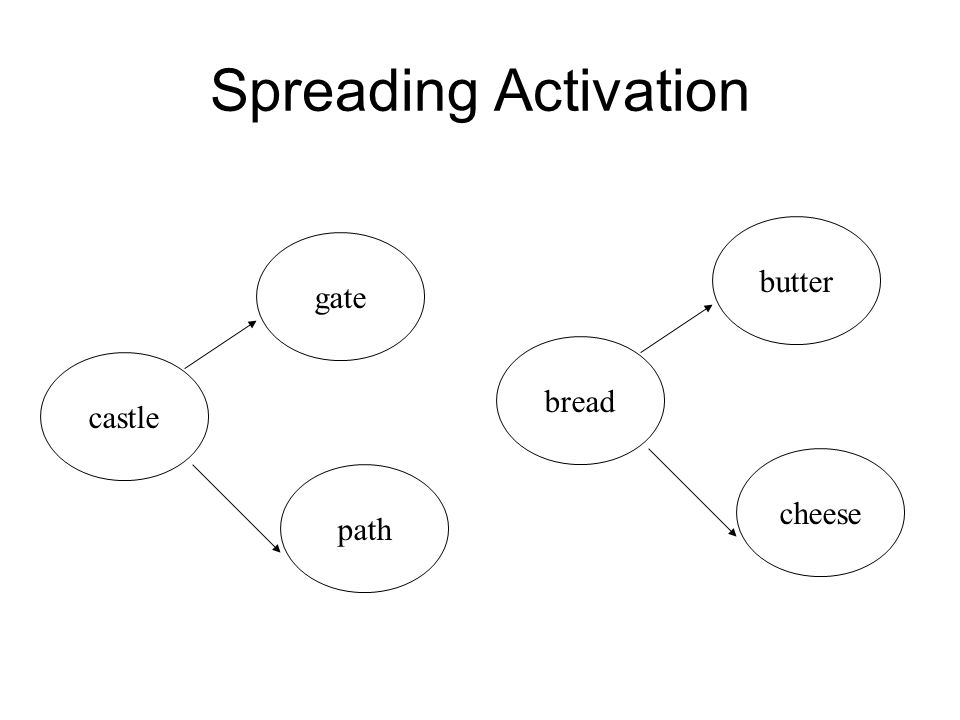 Spreading Activation butter gate bread castle cheese path