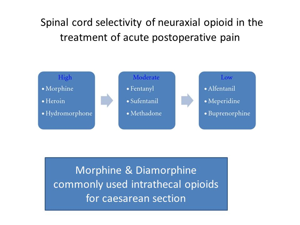Spinal cord selectivity of neuraxial opioid in the treatment of acute postoperative pain