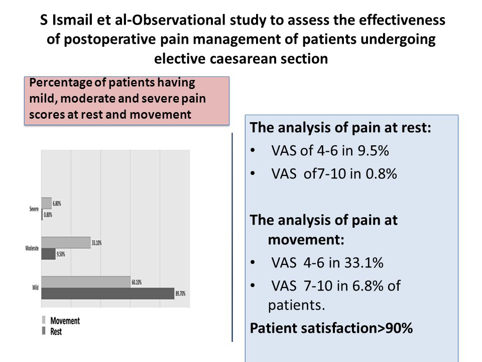 The analysis of pain at rest: VAS of 4-6 in 9.5% VAS of7-10 in 0.8%