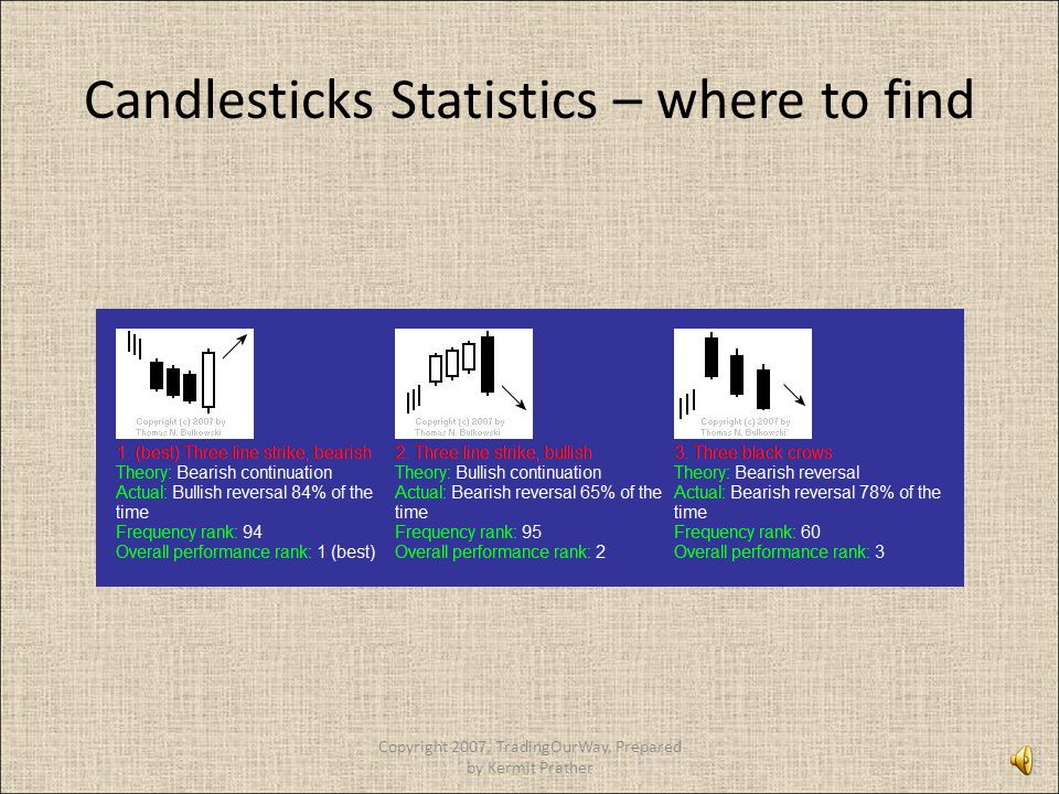 Candlesticks Statistics – where to find