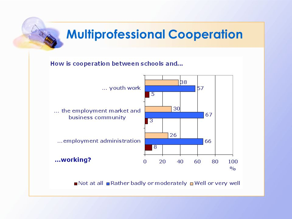 Multiprofessional Cooperation