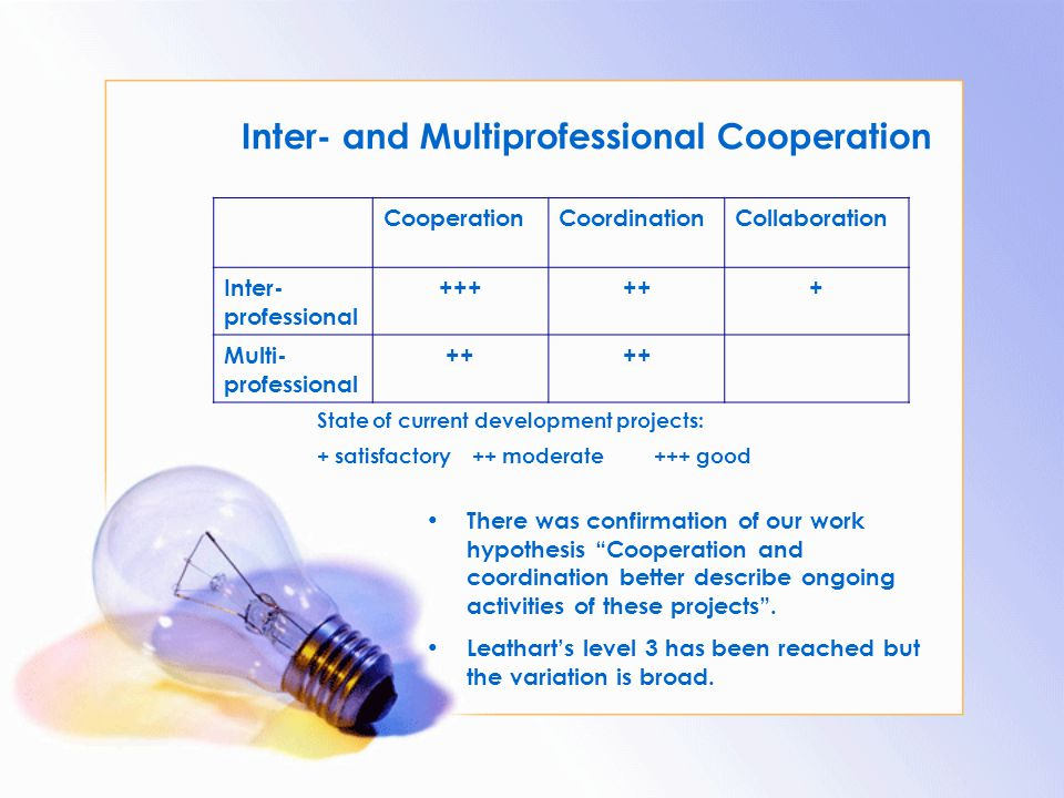 Inter- and Multiprofessional Cooperation