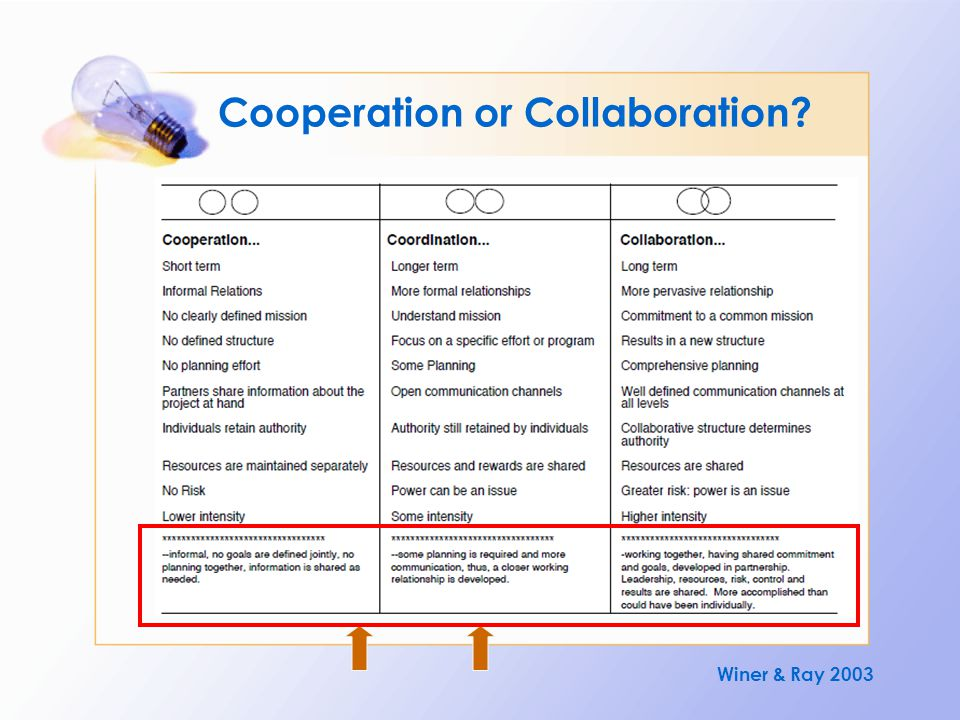 Cooperation or Collaboration