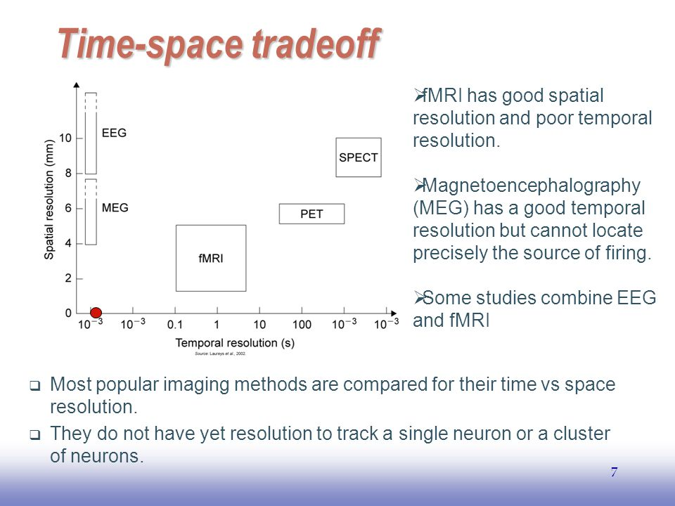 Time-space tradeoff fMRI has good spatial resolution and poor temporal resolution. Magnetoencephalography.