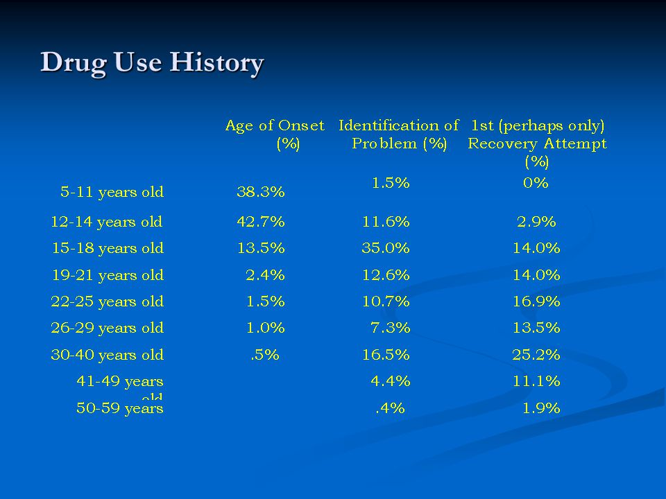 Drug Use History