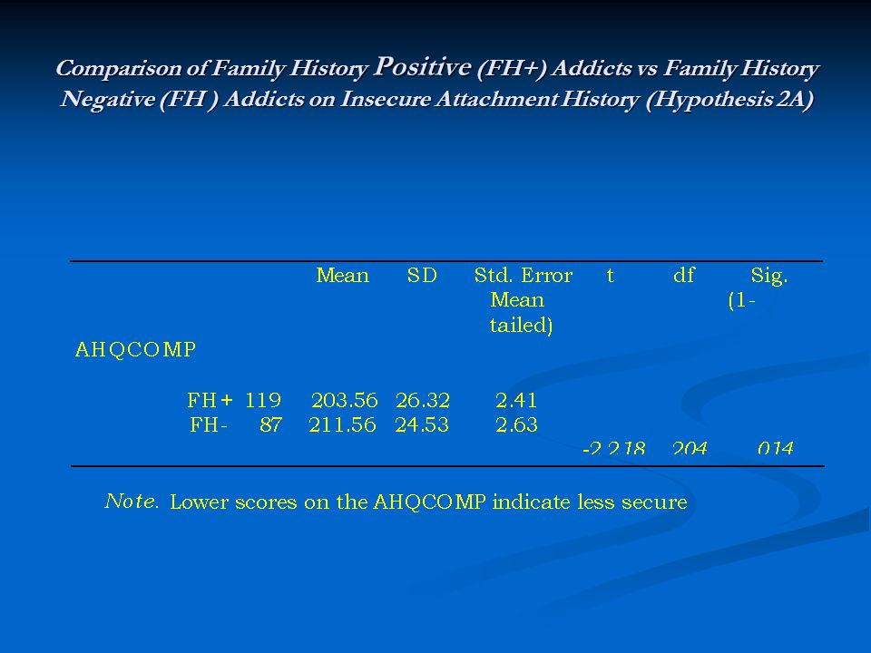 Comparison of Family History Positive (FH+) Addicts vs Family History Negative (FH ) Addicts on Insecure Attachment History (Hypothesis 2A)