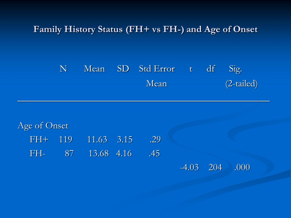 Family History Status (FH+ vs FH-) and Age of Onset