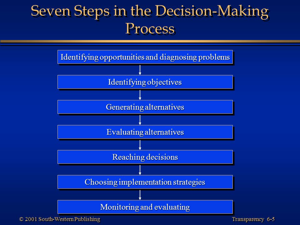 Seven Steps in the Decision-Making Process