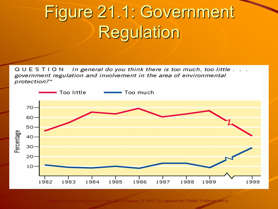 Figure 21.1: Government Regulation
