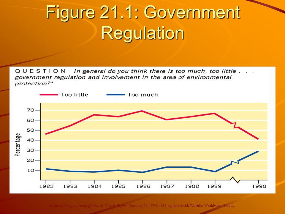 Figure 21.1: Government Regulation