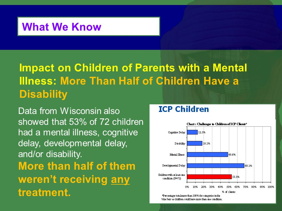 What We Know Impact on Children of Parents with a Mental Illness: More Than Half of Children Have a Disability.
