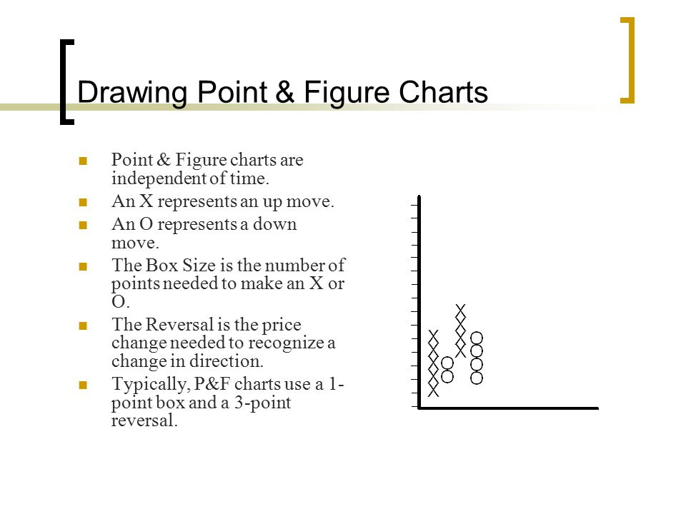 Drawing Point & Figure Charts