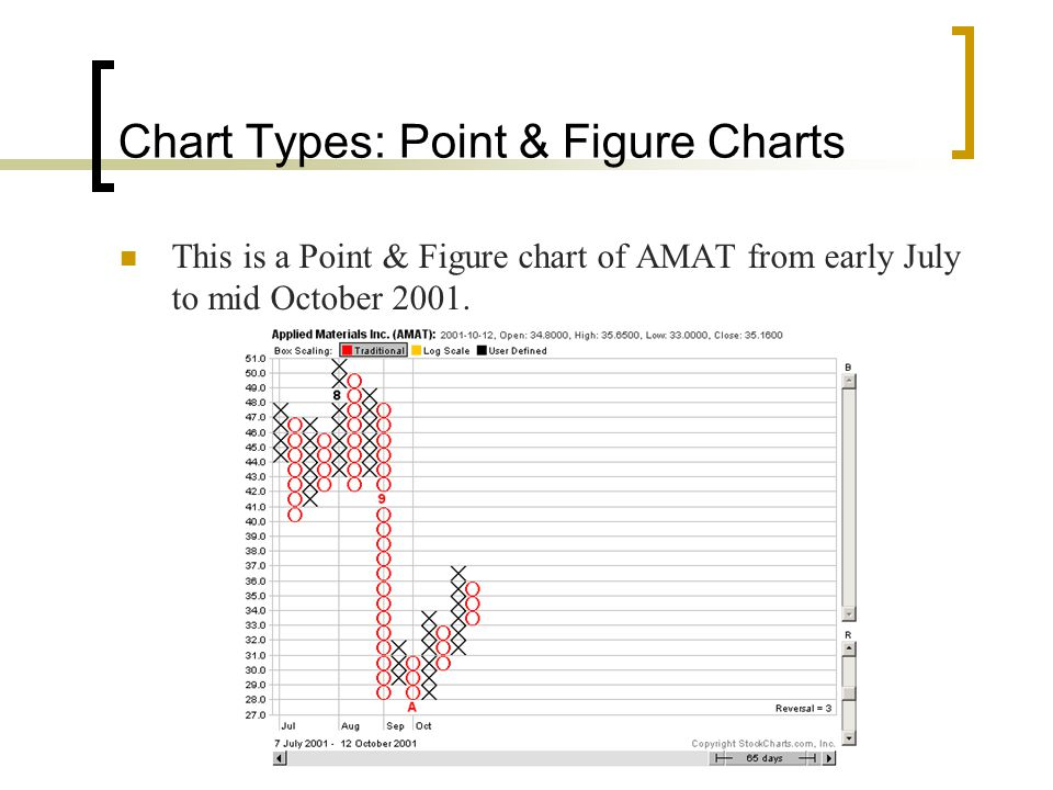 Chart Types: Point & Figure Charts
