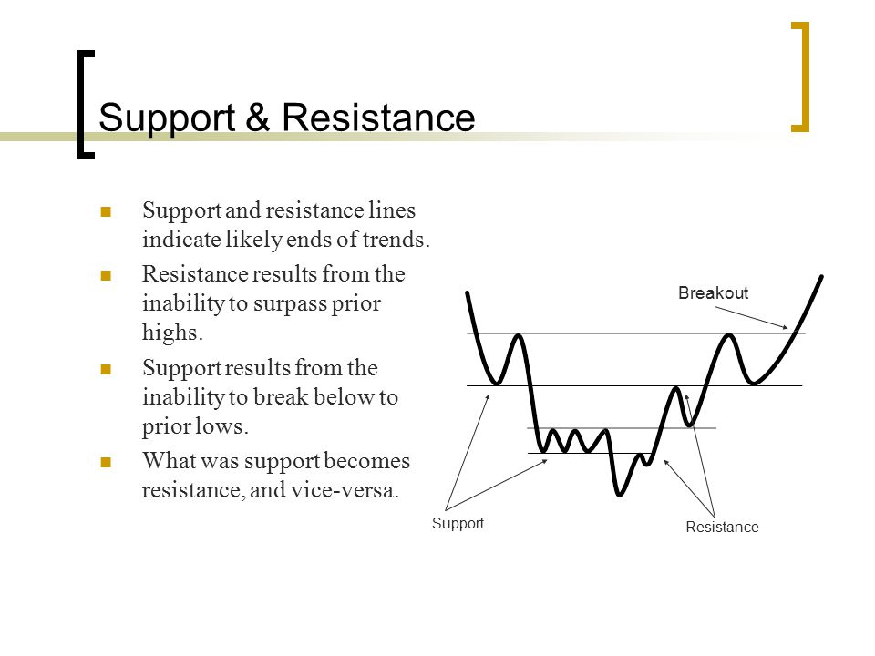 Support & Resistance Support and resistance lines indicate likely ends of trends. Resistance results from the inability to surpass prior highs.