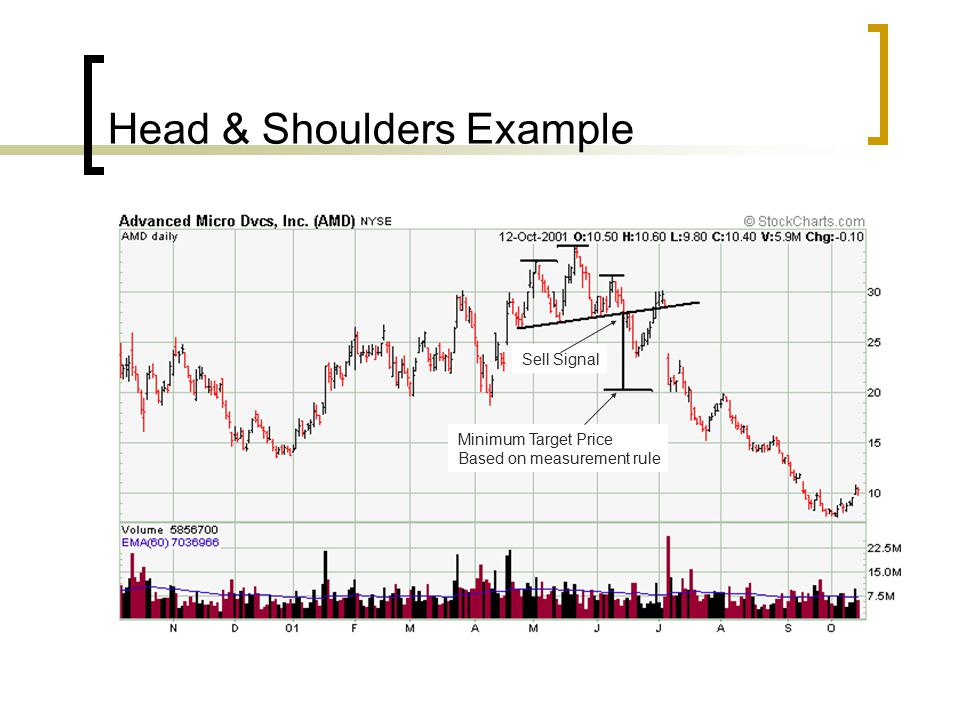 Head & Shoulders Example