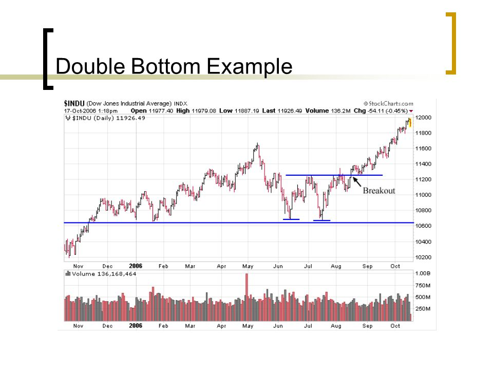Double Bottom Example