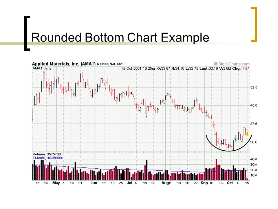 Rounded Bottom Chart Example