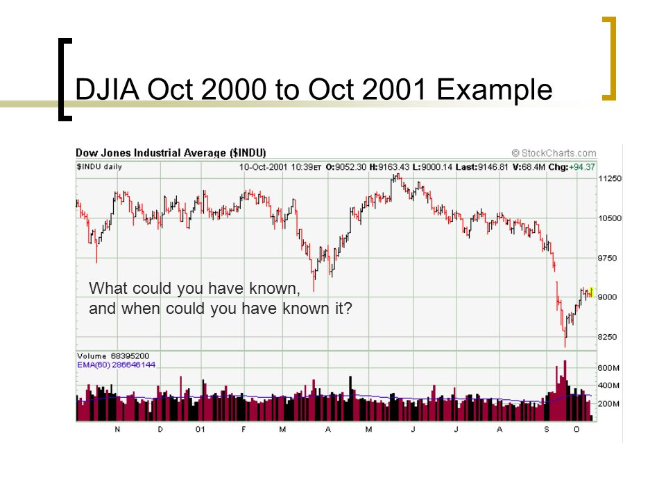 DJIA Oct 2000 to Oct 2001 Example What could you have known,
