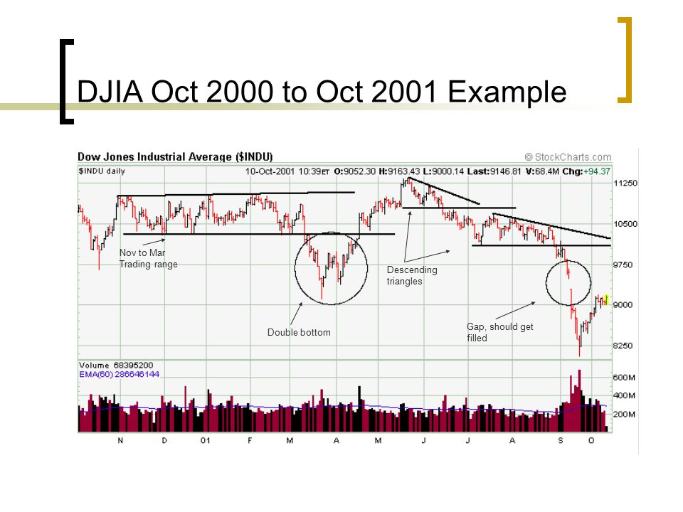 DJIA Oct 2000 to Oct 2001 Example Nov to Mar Trading range Descending