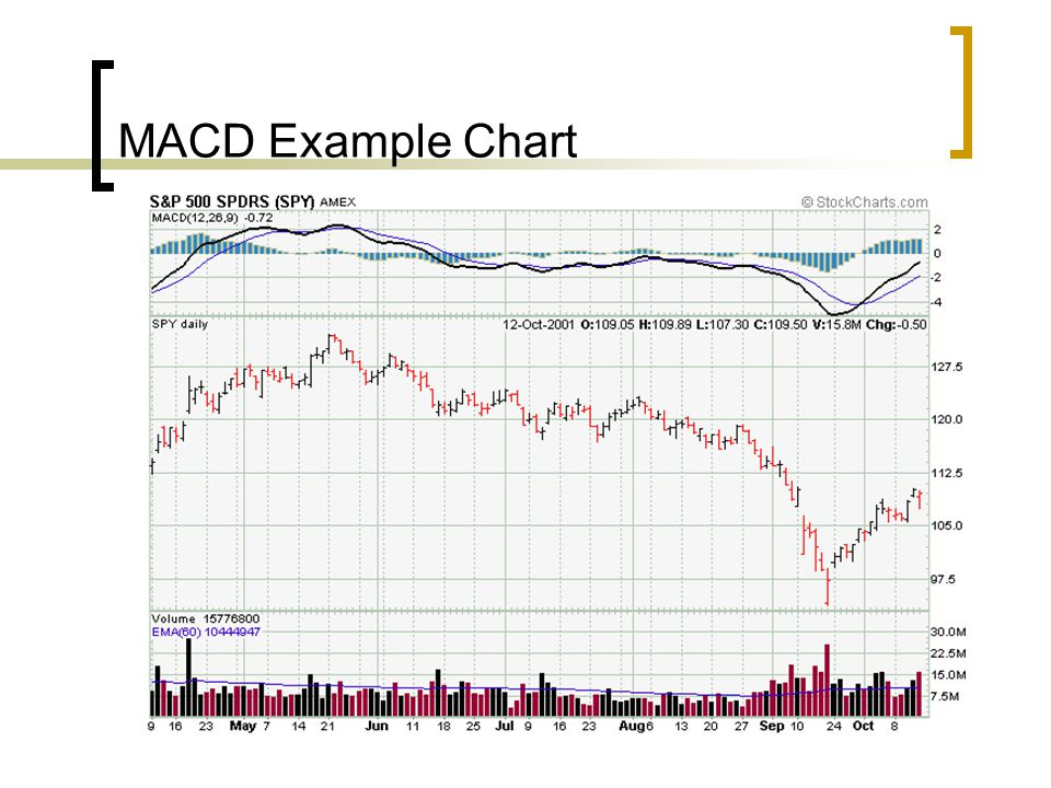 MACD Example Chart