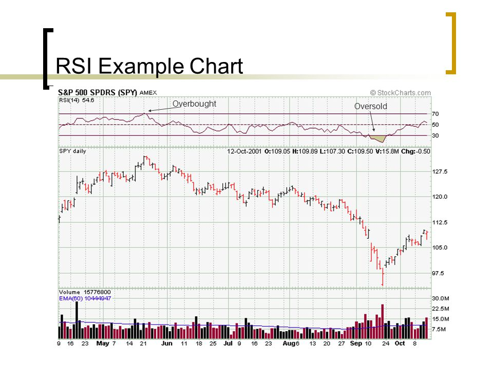 RSI Example Chart Overbought Oversold