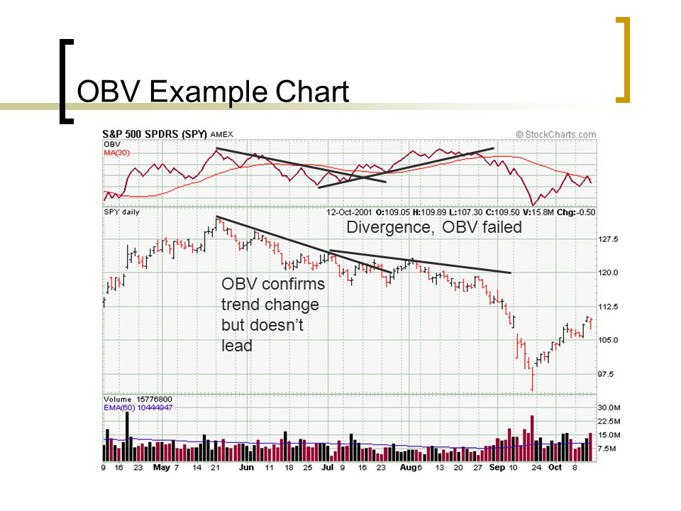 OBV Example Chart Divergence, OBV failed OBV confirms trend change