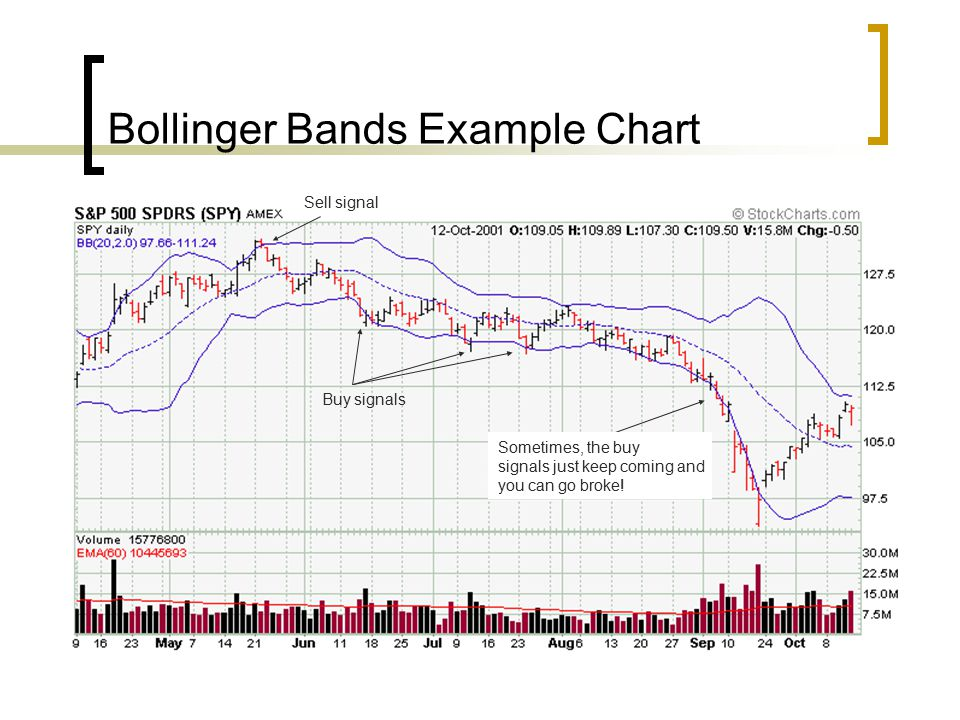 Bollinger Bands Example Chart