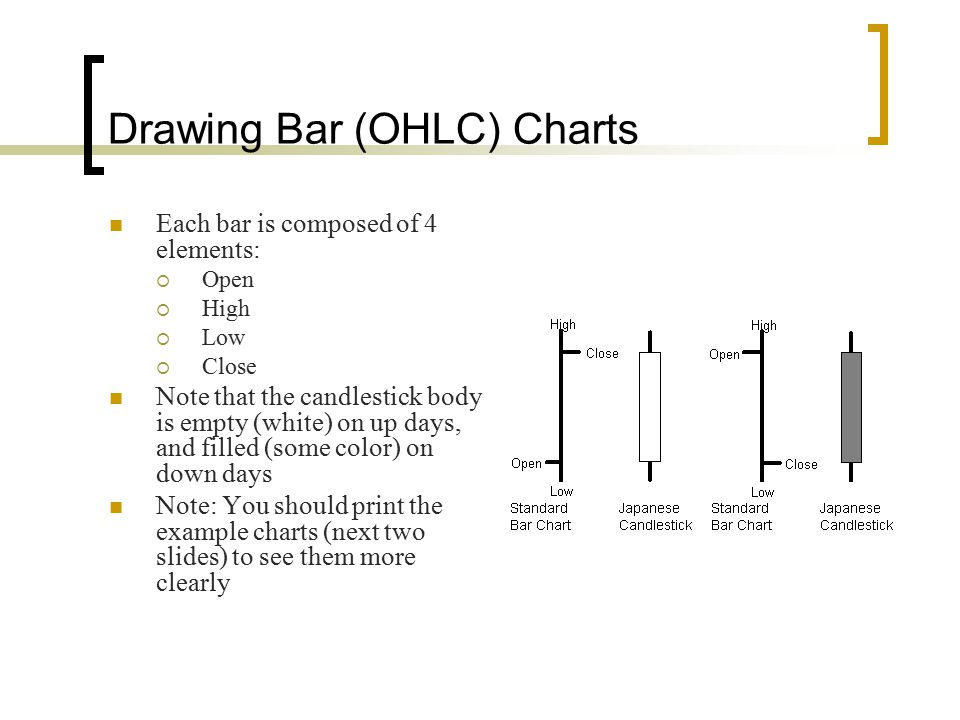 Drawing Bar (OHLC) Charts
