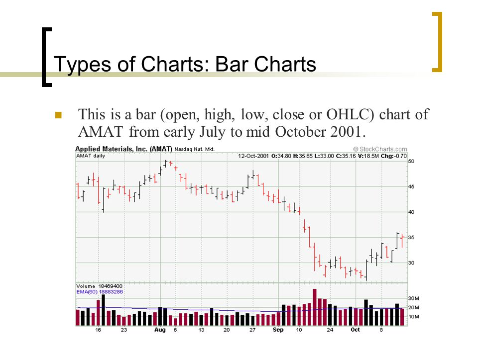 Types of Charts: Bar Charts