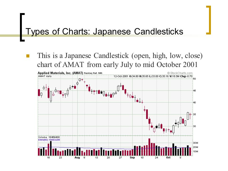 Types of Charts: Japanese Candlesticks