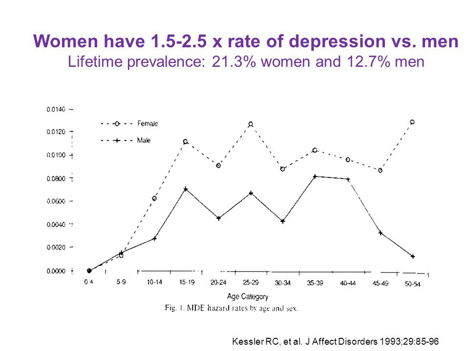4/14/2017 Women have 1.5-2.5 x rate of depression vs. men Lifetime prevalence: 21.3% women and 12.7% men.
