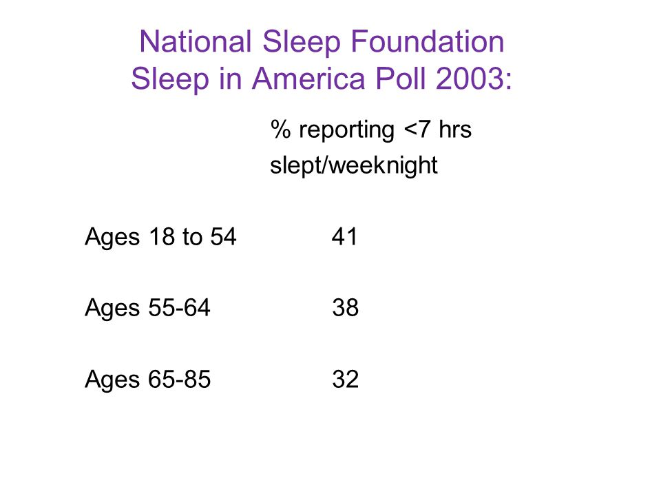 National Sleep Foundation Sleep in America Poll 2003: