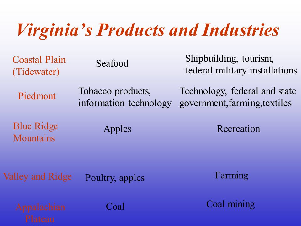 Virginia's Products and Industries