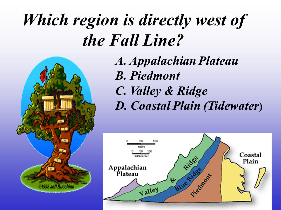 Which region is directly west of the Fall Line