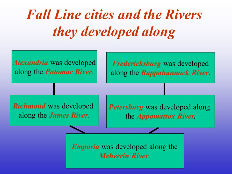 Fall Line cities and the Rivers they developed along