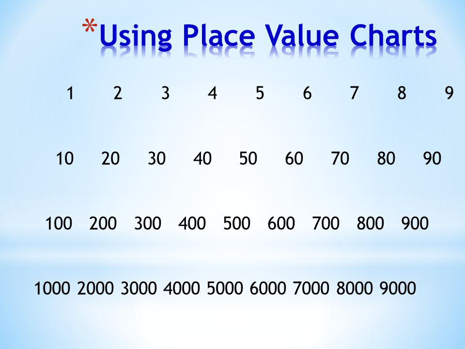 Using Place Value Charts