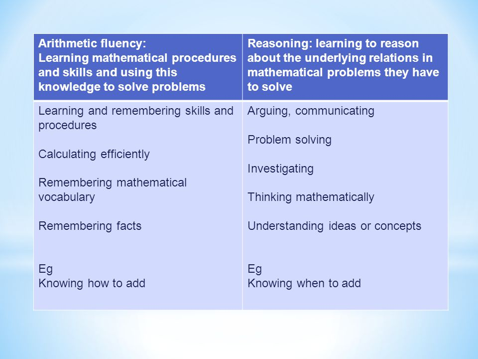 Arithmetic fluency: Learning mathematical procedures and skills and using this knowledge to solve problems.