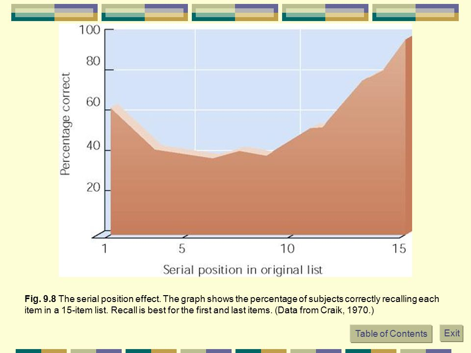 Fig. 9. 8 The serial position effect