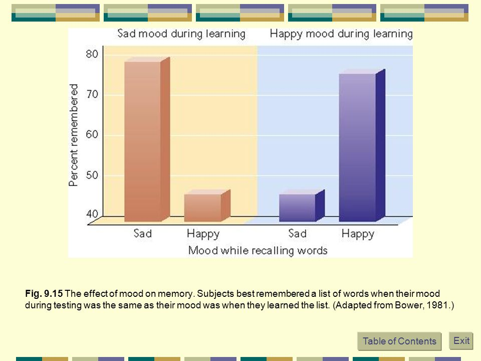 Fig. 9. 15 The effect of mood on memory